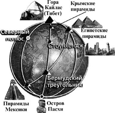 Расположение пирамид на земном шаре