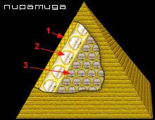 Структура пирамиды