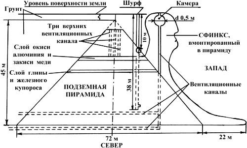 Структурная схема пирамиды со Сфинксом в окрестности г.Севастополя по данным учёных группы Гоха (показана только верхняя пирамида)